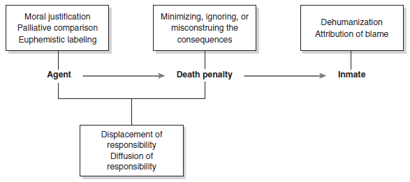 Moral Disengagement and Execution Figure 1